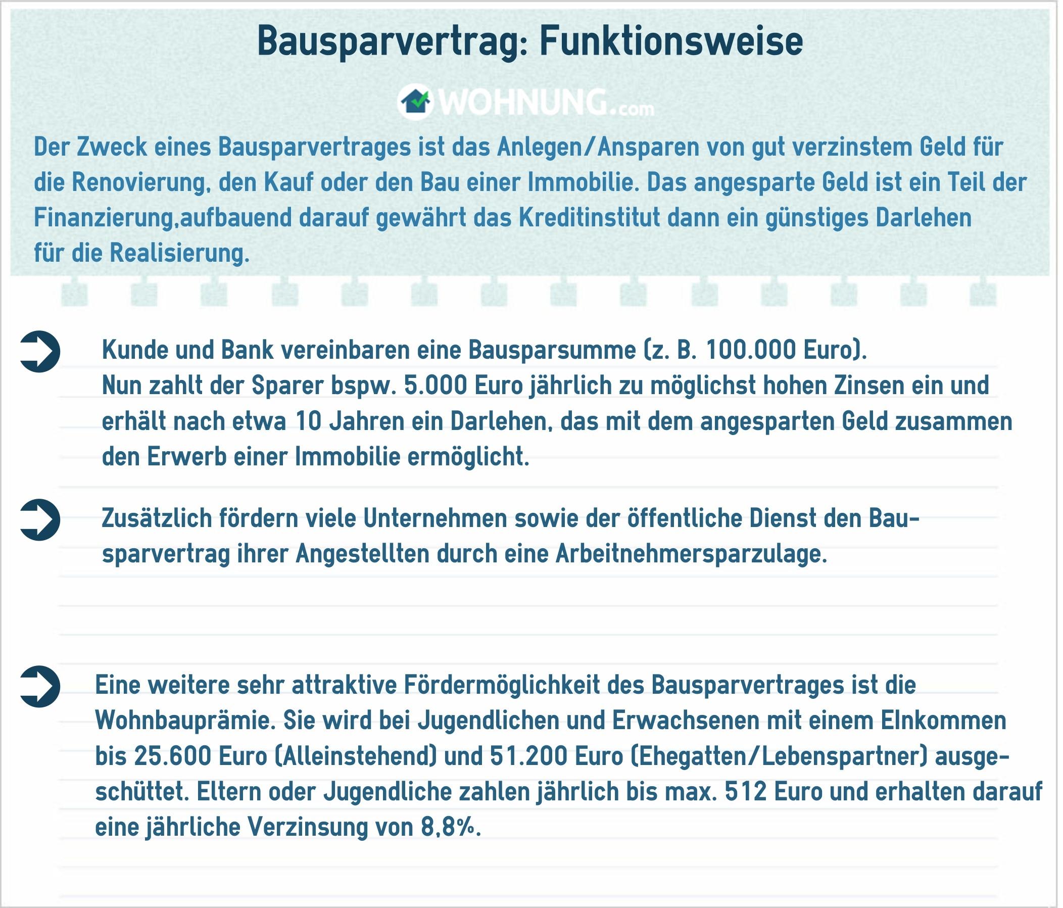 Bausparvertrag: Der Traum vom Wohneigentum - Wohnung.com Ratgeber