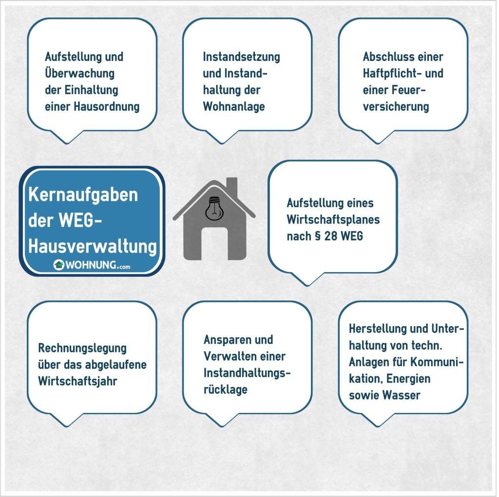 EigentumswohnungGeschichteKernaufgaben