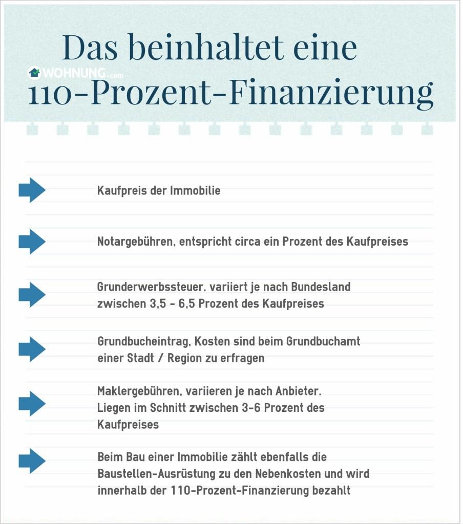 Grafik_110Finanzierung