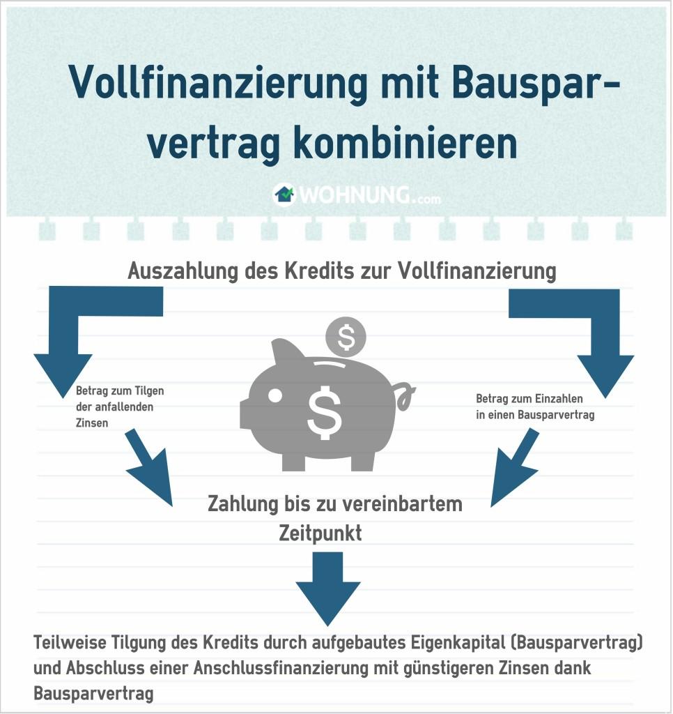 Grafik_Vollfinanzierung