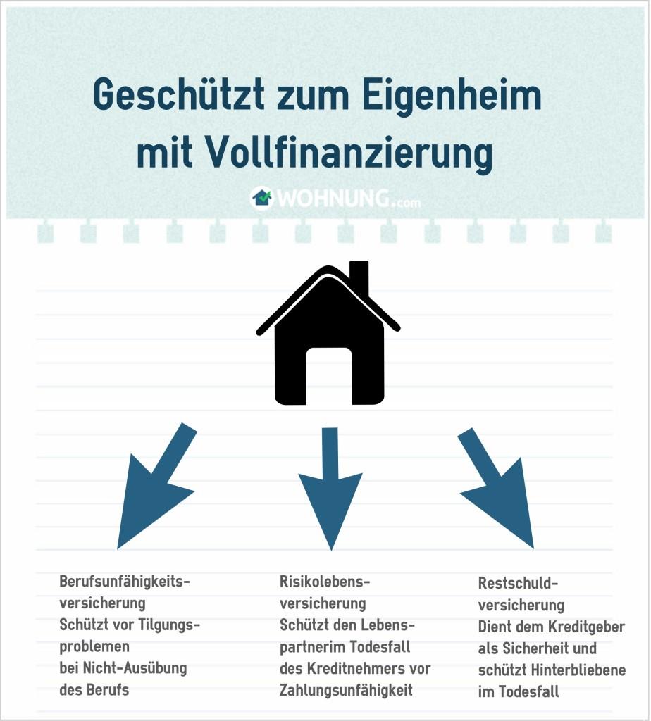 Grafik_Vollfinanzierung_Versicherung