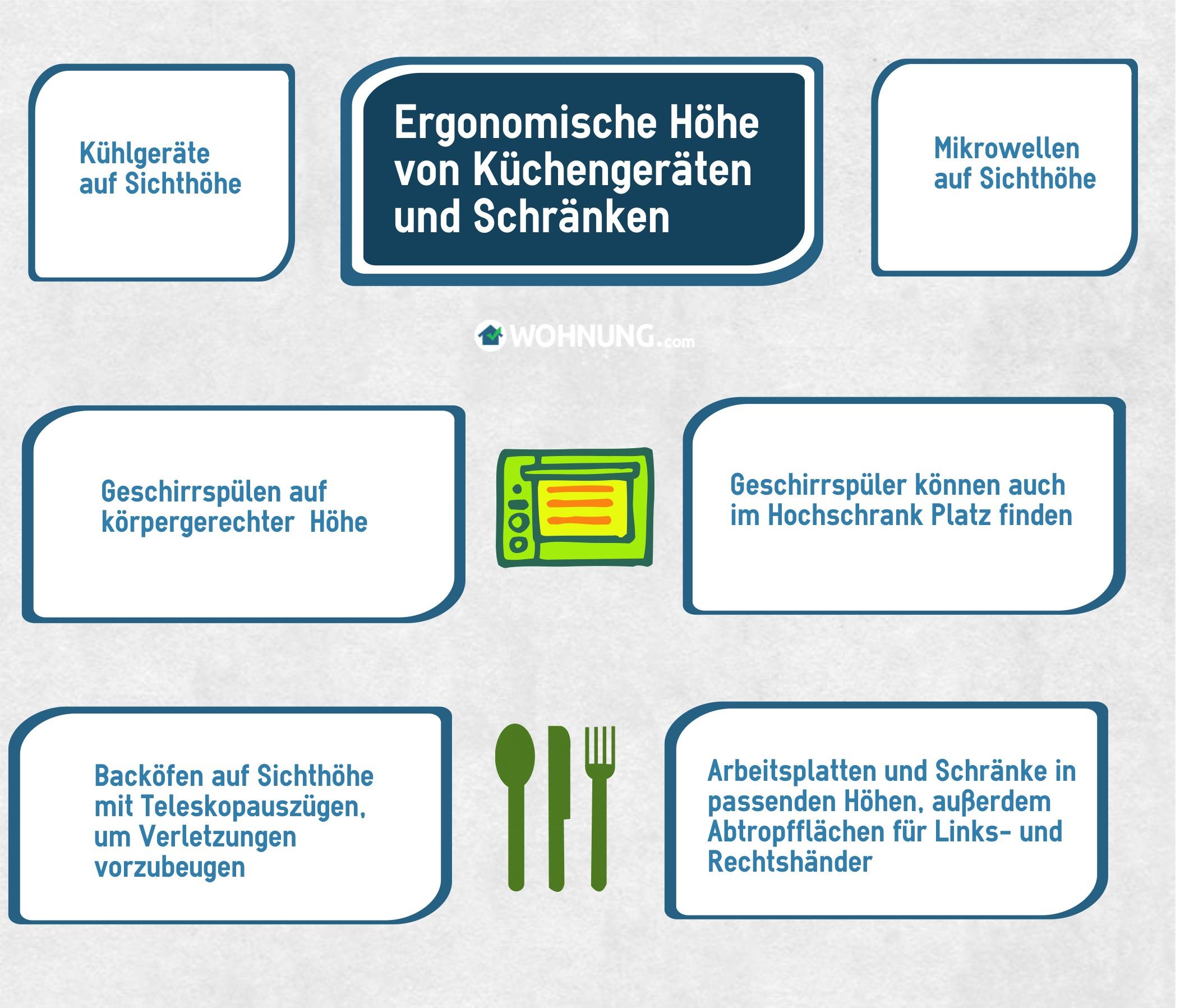 Küche: Ergonomie und Formfaktor - Wohnung.com Ratgeber