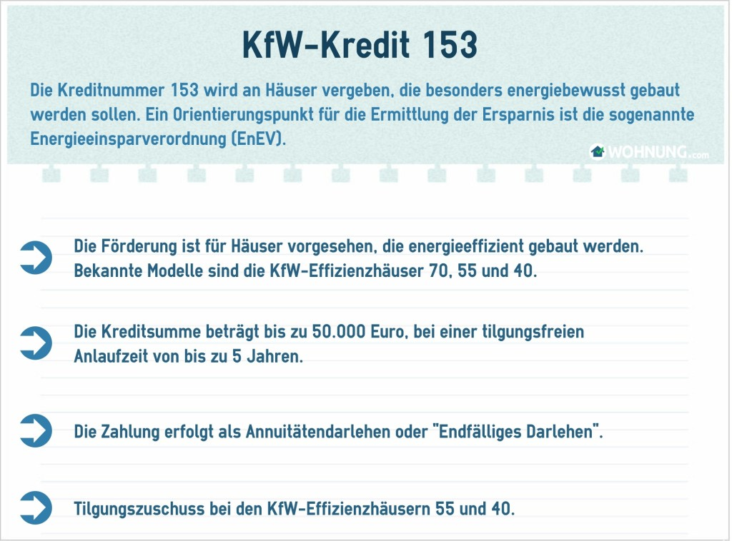 KfWKredit153