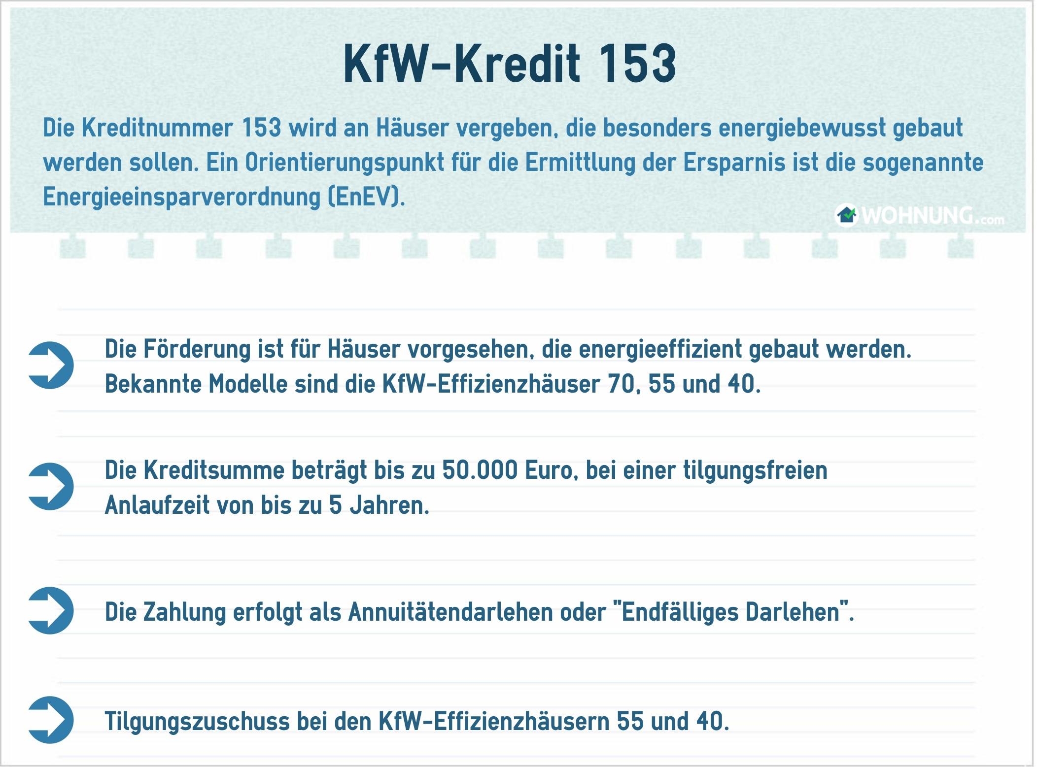 Kfw 153 konditionen