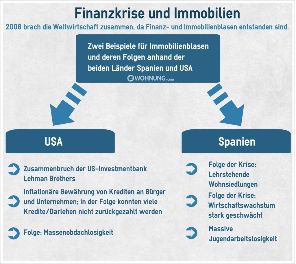KreditzinsenFinanzkrise