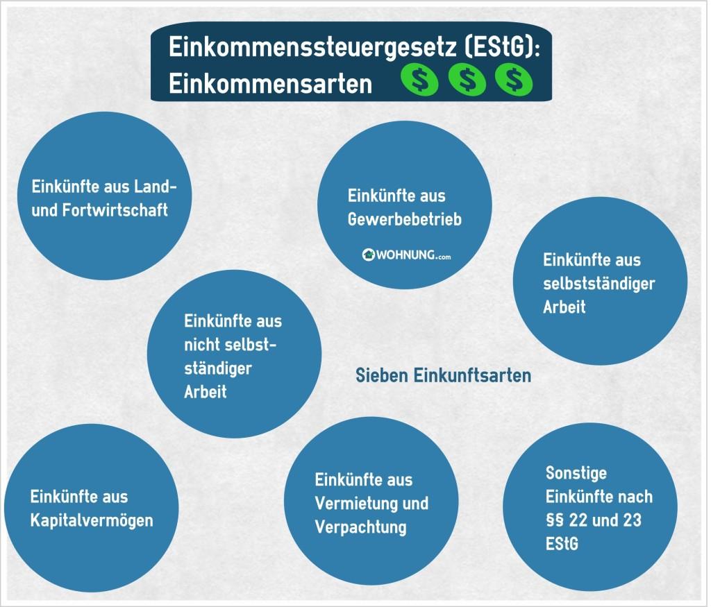 PhotovoltaikSteuernEinkommensarten