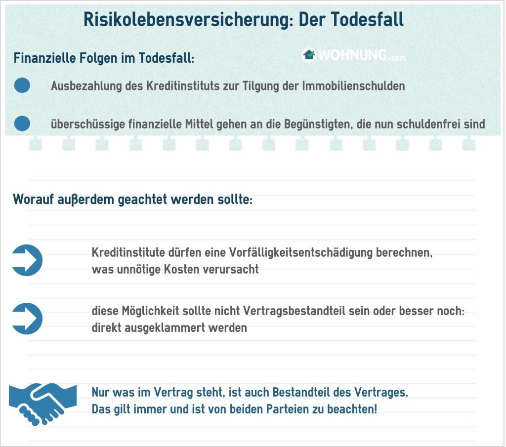 RisikolebensversicherungTodesfall