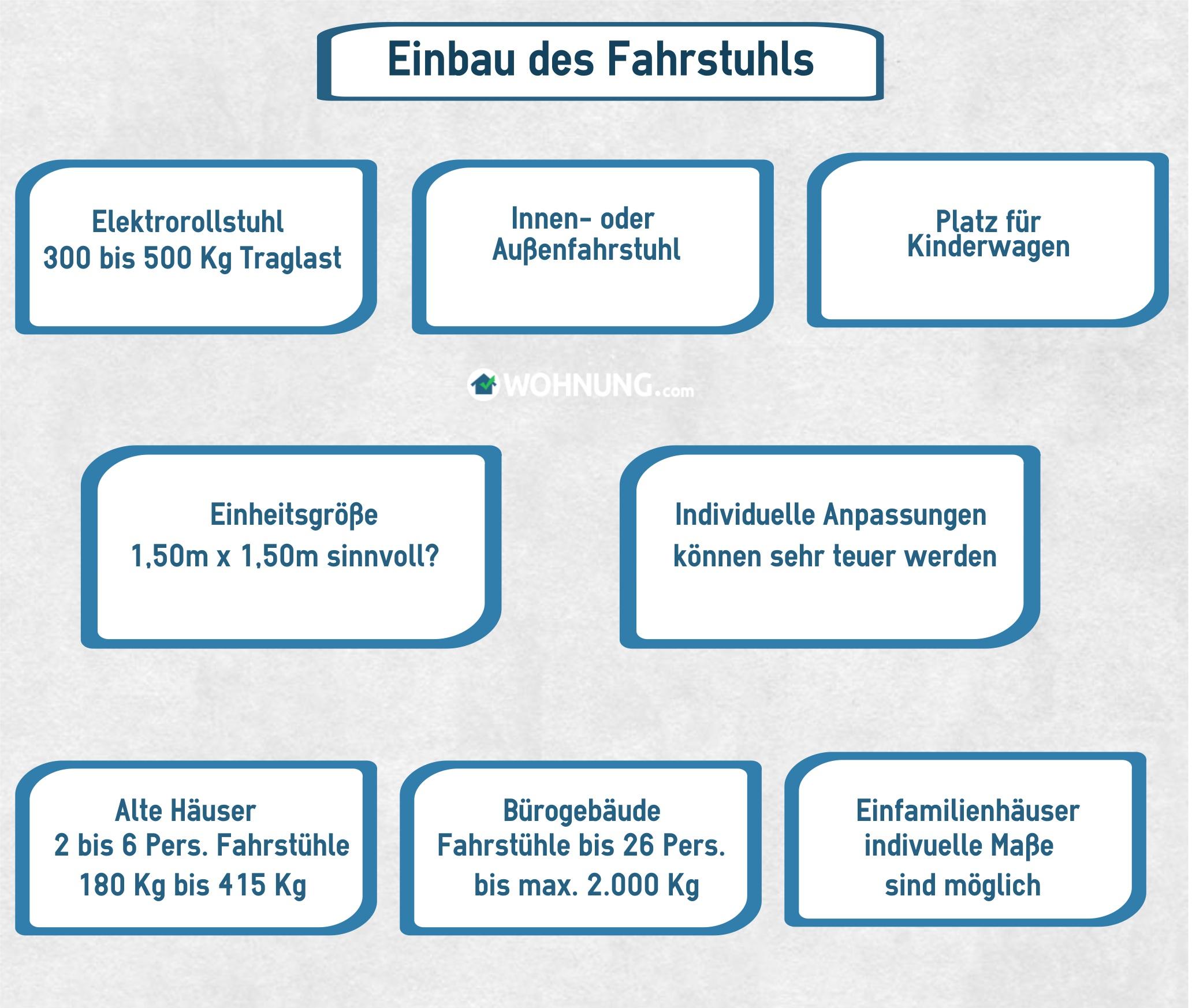 Super Fahrstühle: Größe und Fassungsvermögen - Wohnung.com Ratgeber ZE12