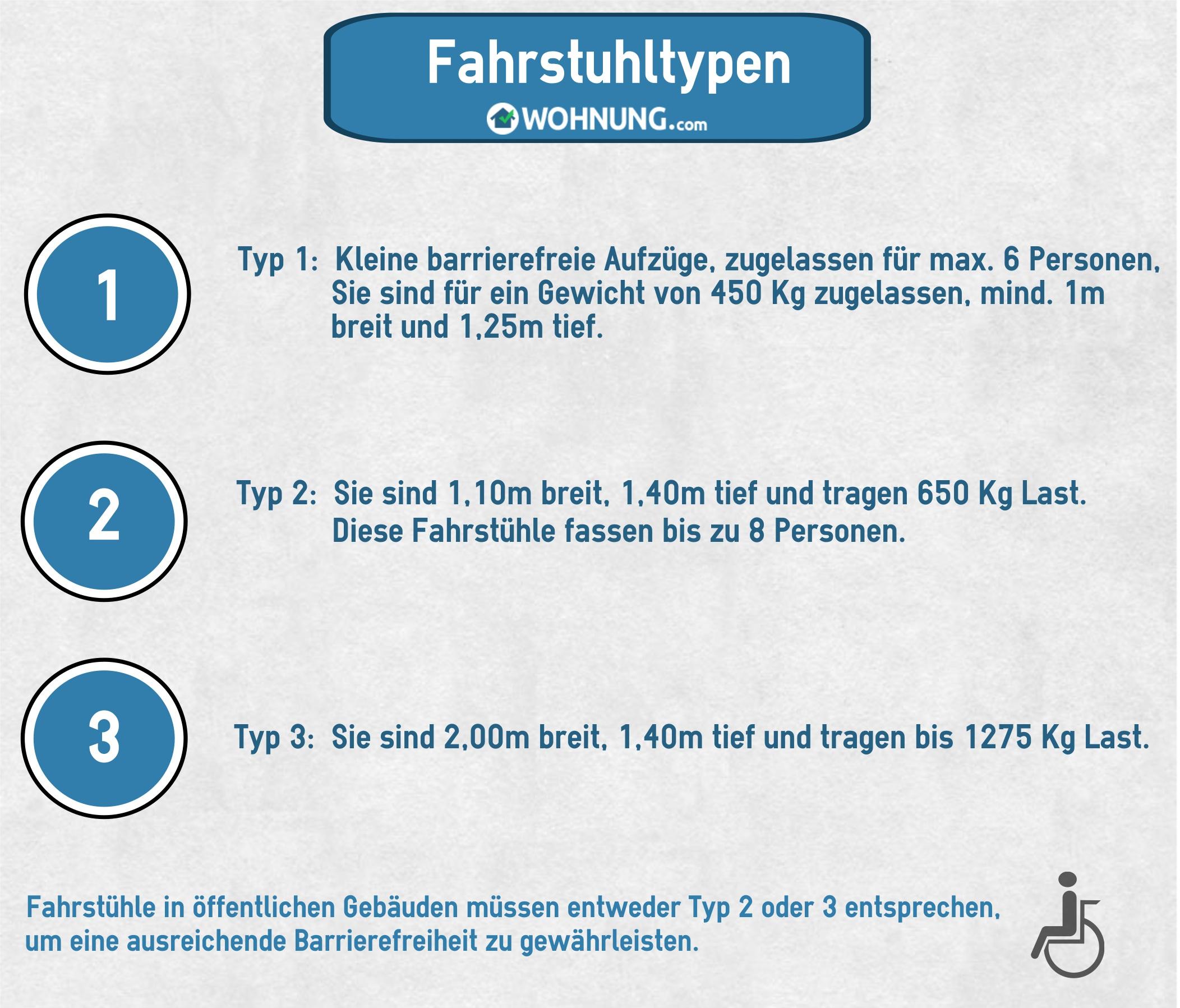 Turbo Fahrstühle: Größe und Fassungsvermögen - Wohnung.com Ratgeber HE73