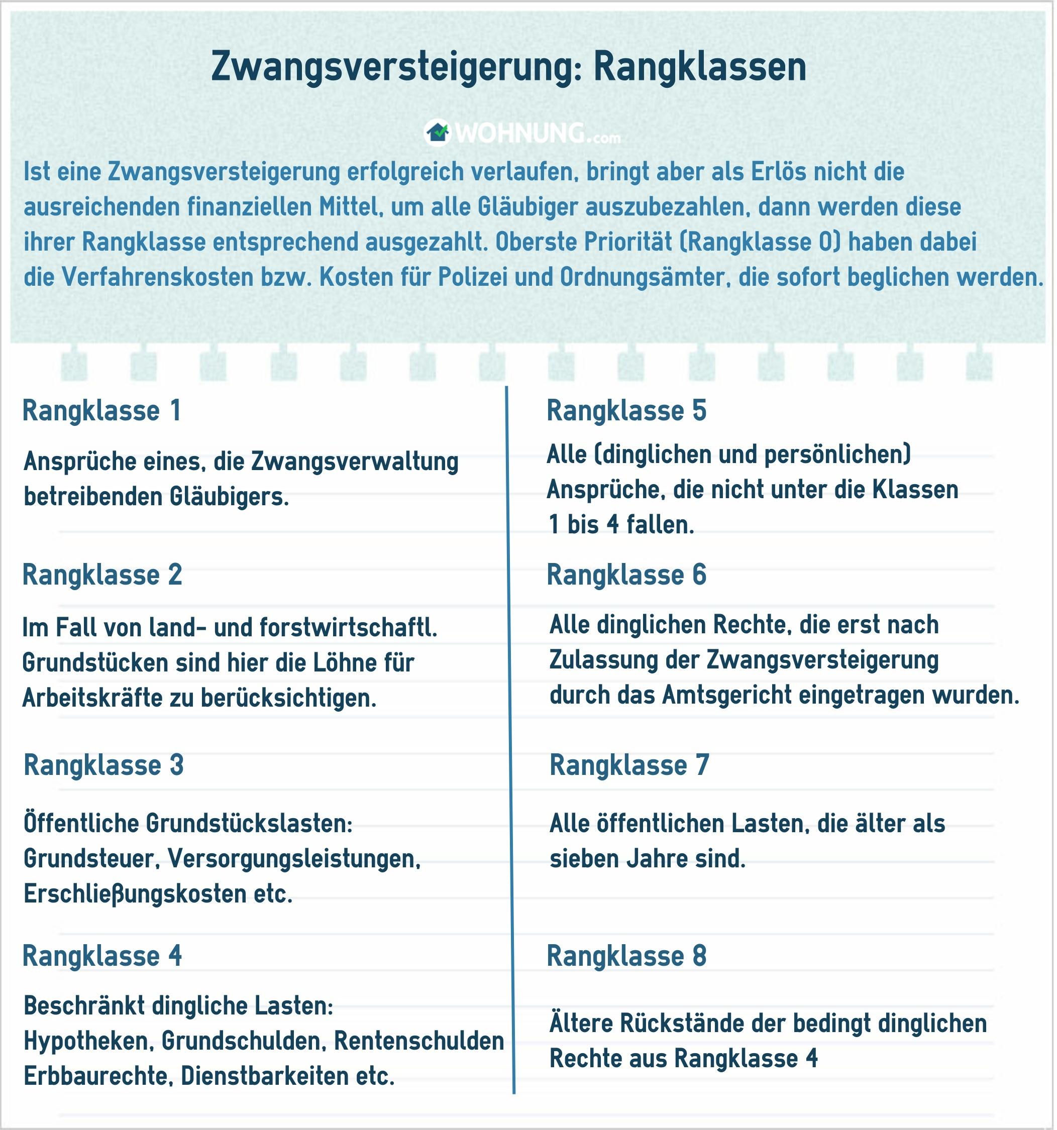 Haus Zwangsversteigerungen Ablauf : ablauf einer zwangsversteigerung ratgeber ~ A.2002-acura-tl-radio.info Haus und Dekorationen