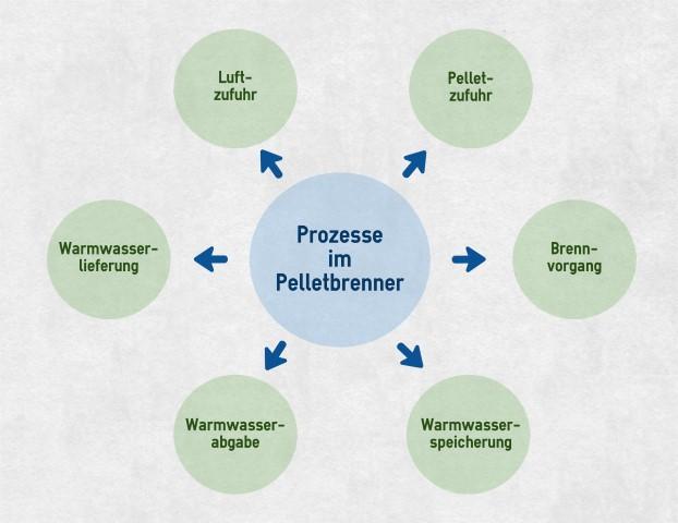 Prozesse Pelletbrenner