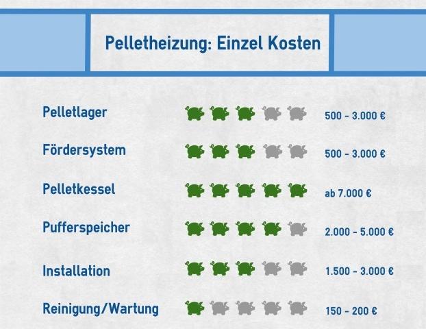 Holzpellet-Heizung: Kosten für Anlage und Betrieb - Wohnung.com Ratgeber