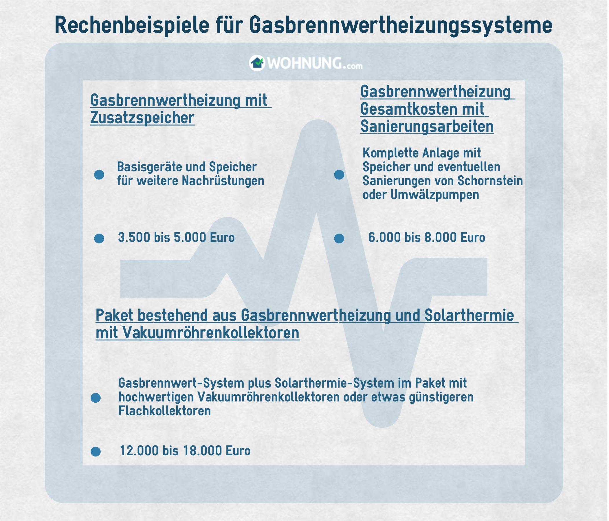 Gaskessel: Technik und Funktion - Wohnung.com Ratgeber