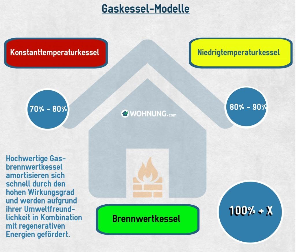GaskesselModelle