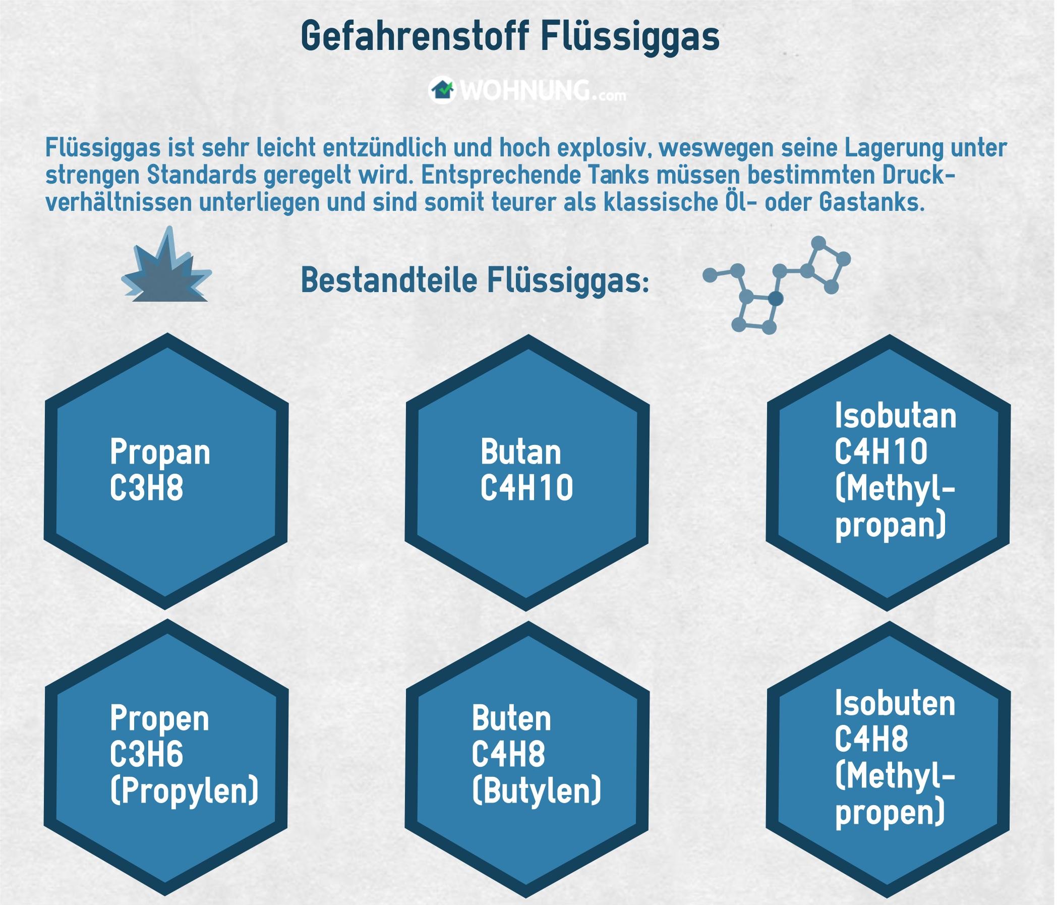 Erdgas oder Flüssiggas - Wohnung.com Ratgeber