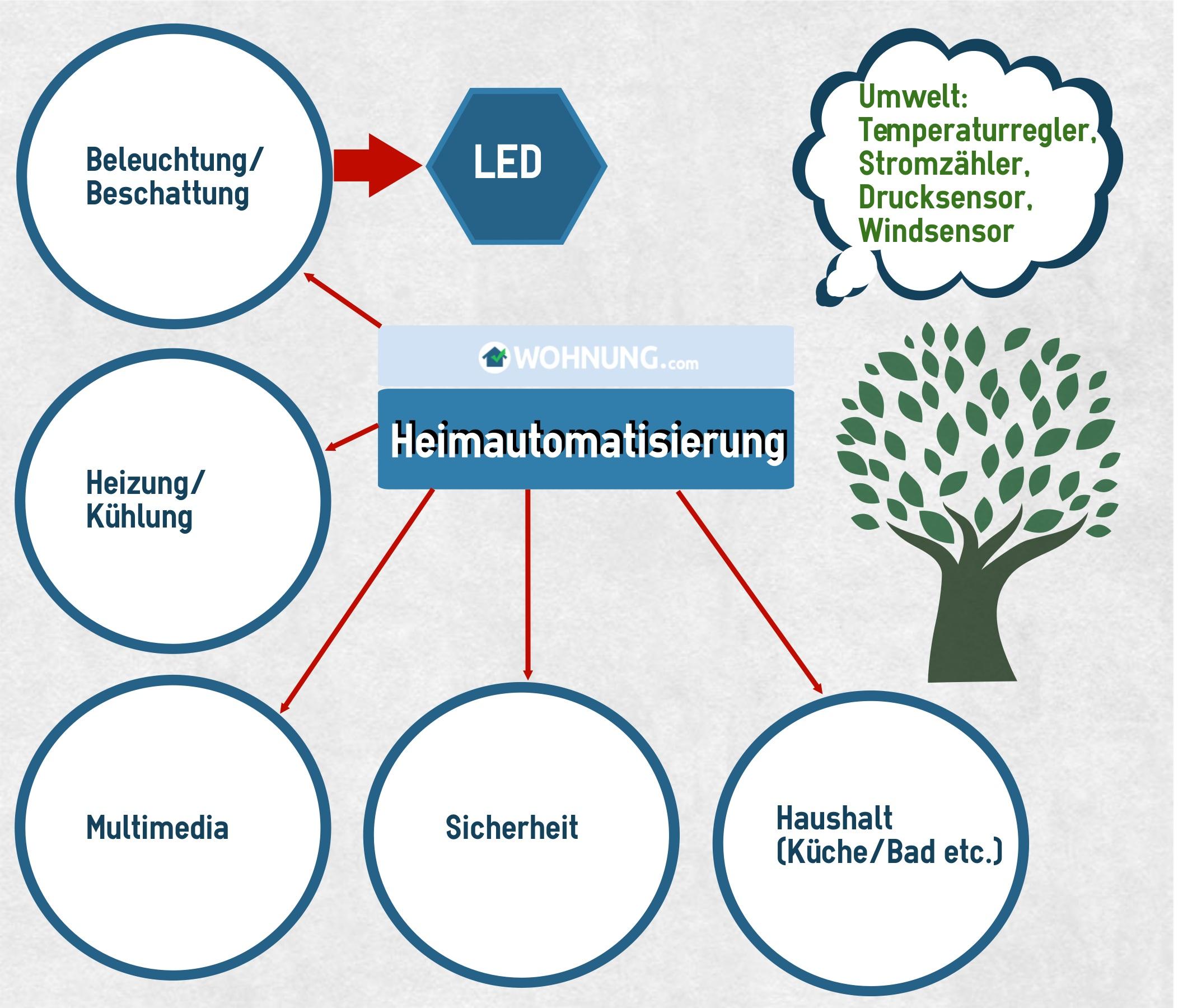 Heimautomatisierung Licht Wohnung Com Ratgeber
