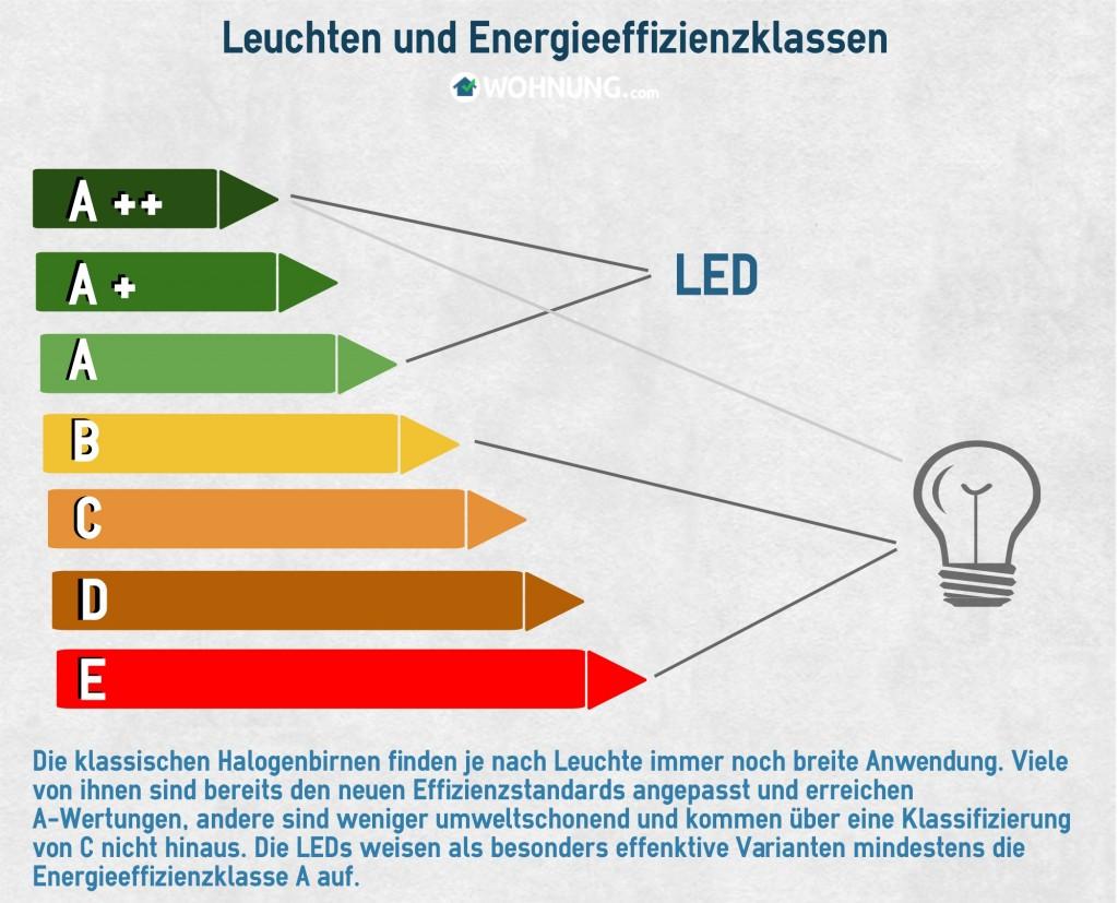 LEDsEffizienz