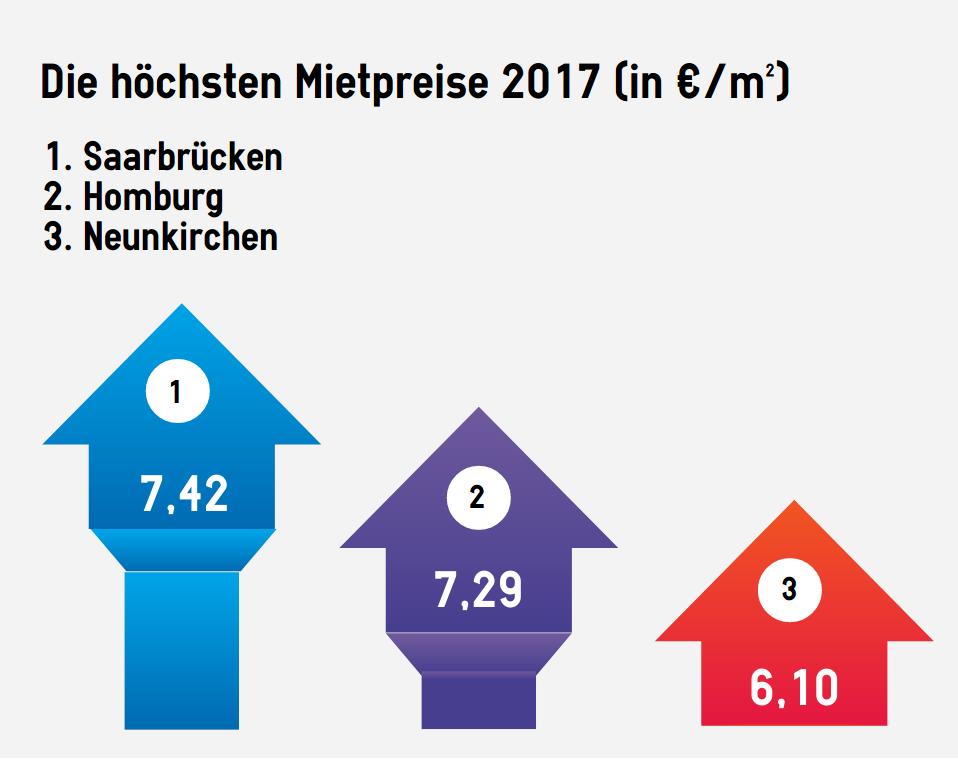 Platz 1 für Saarbrücken