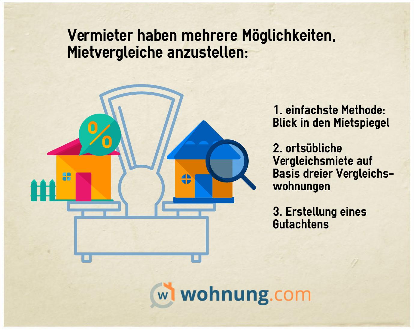 mietsteigerung rechtliche bedingungen und optionen f r vermieter ratgeber. Black Bedroom Furniture Sets. Home Design Ideas