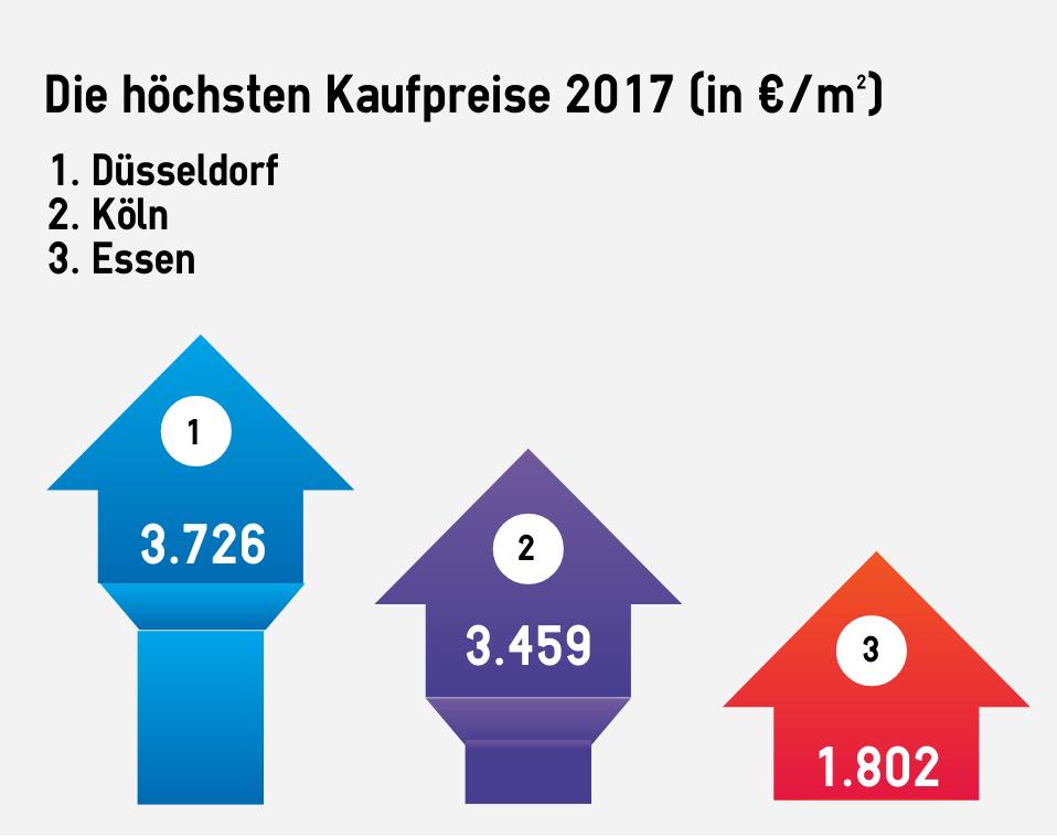 Platz 1 für Düsseldorf