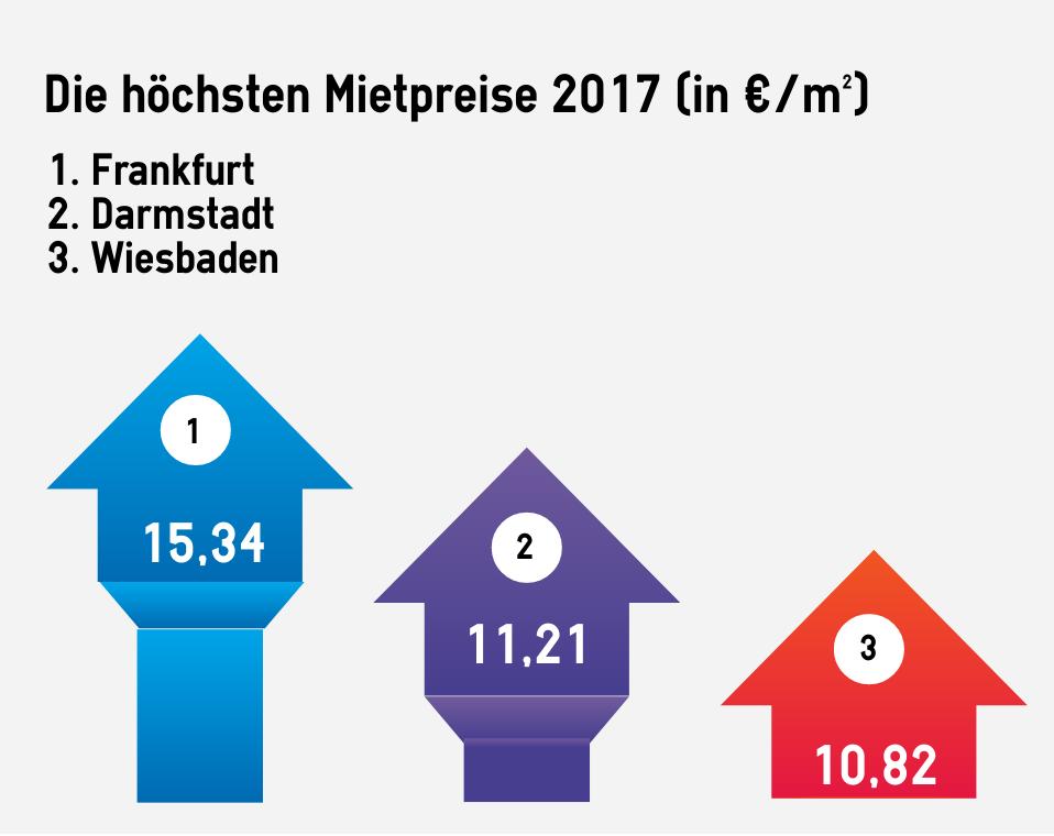 Platz 1 für Frankfurt