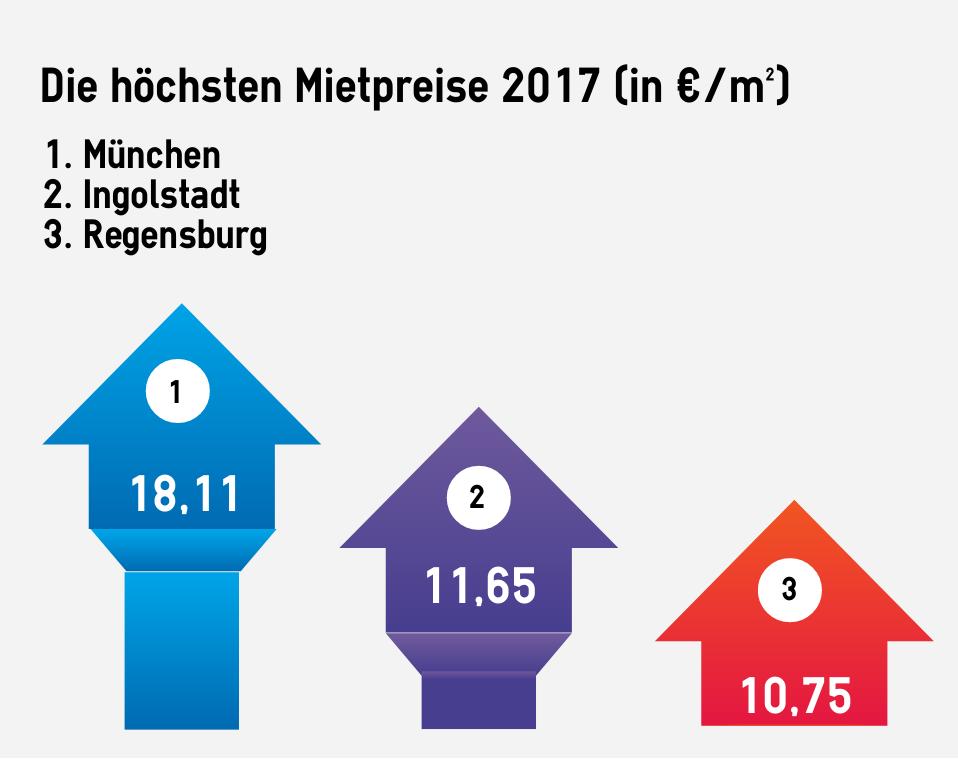 Platz 1 für München
