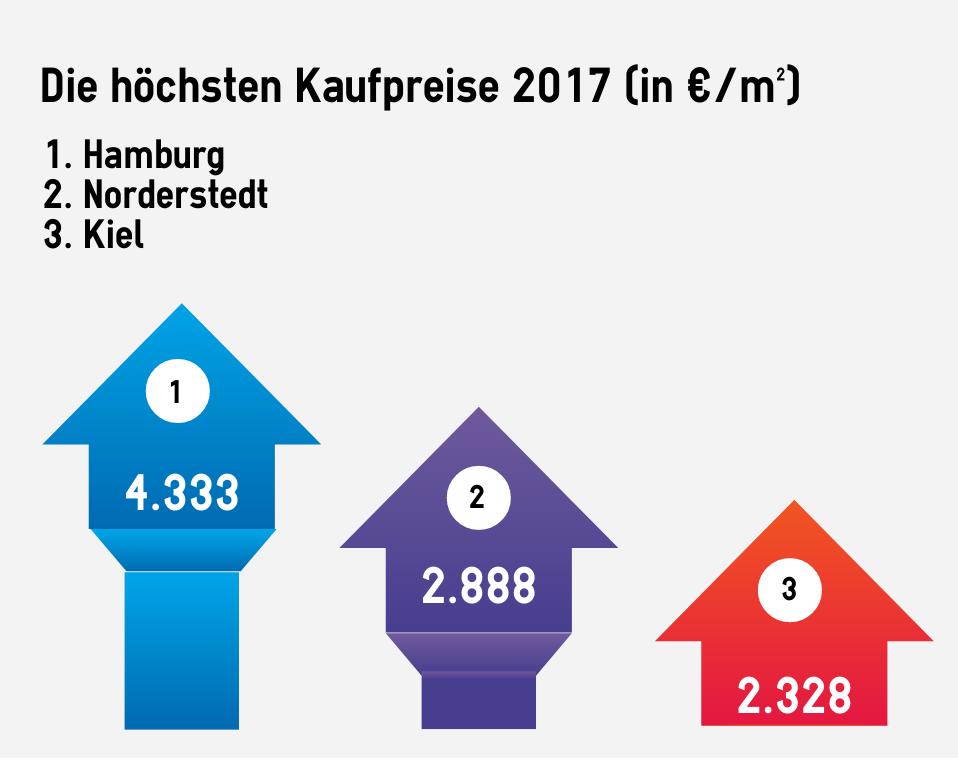Platz 1 für Hamburg