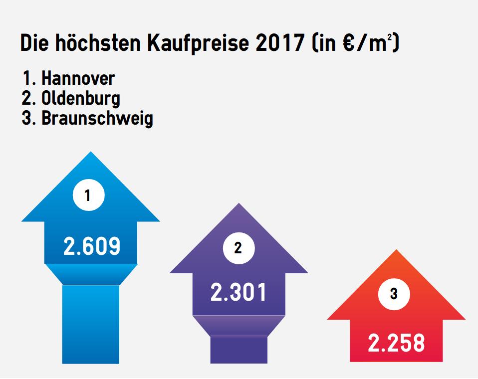 Platz 1 für Hannover