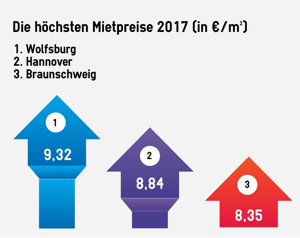 Platz 1 für Wolfsburg
